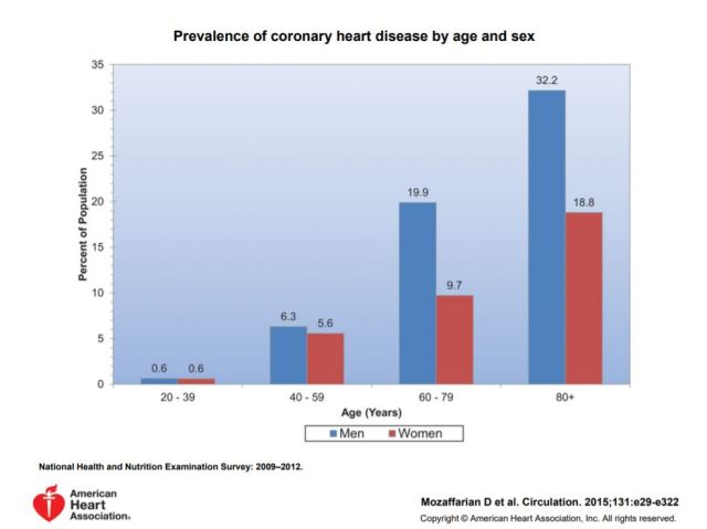 Heart disease chart AHA