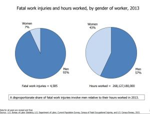Fatalities and hours worked