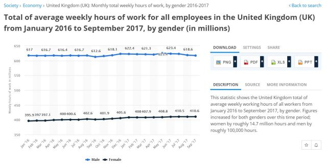 UK work hours by gender