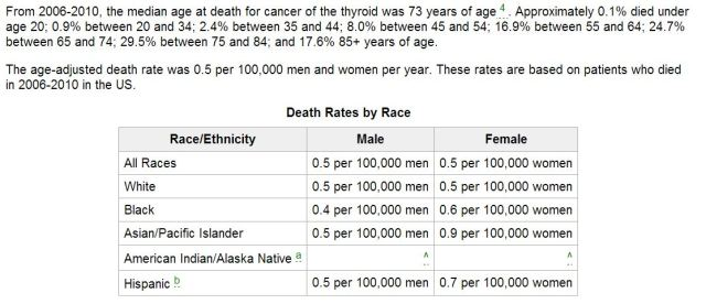 ThyroidCancerRates