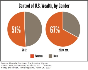 Control-of-Wealth-Chart